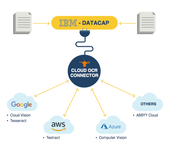 MagicLamp Software Cloud OCR Connector for IBM Datacap