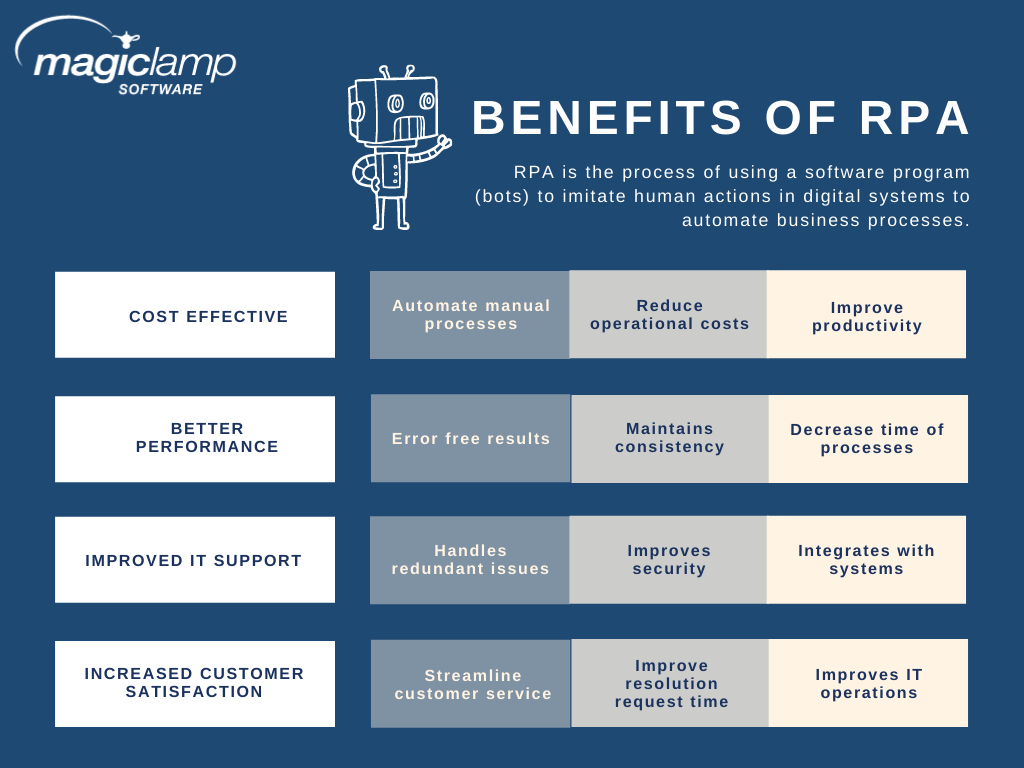 Benefits of RPA robotic process automation from MagicLamp Software